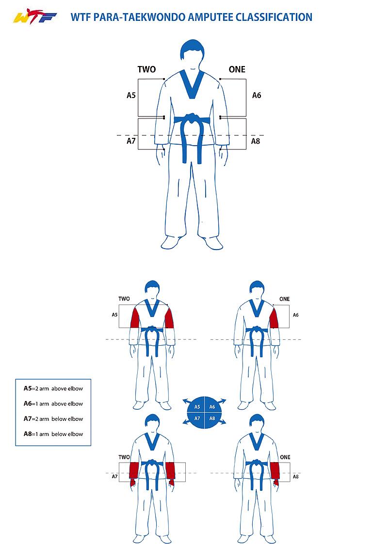 Tipo-de-clasificacion-por-amputacion_Para-Tataekwondo_