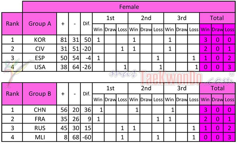 2013-12-06_72458x_Resultados-Preliminares_WCTTC_Femenino_mT