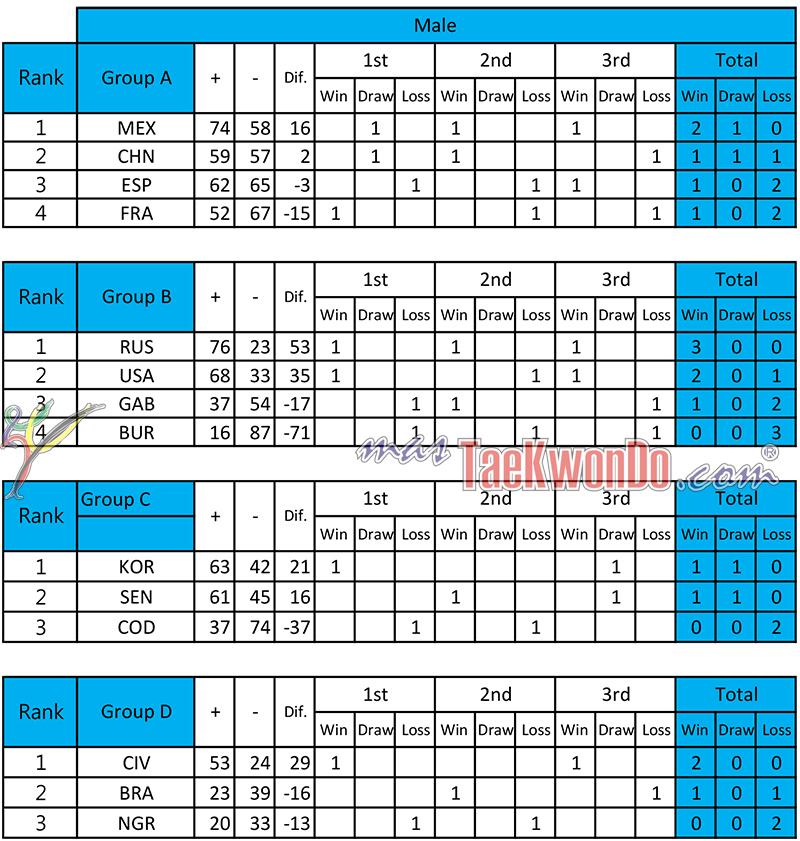 2013-12-06_72458x_Resultados-Preliminares_WCTTC_Masculino_mT