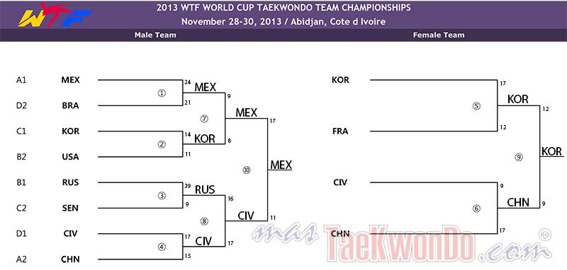 2013-12-06_72458x_Resultados-Q-S-B-F_WCTTC