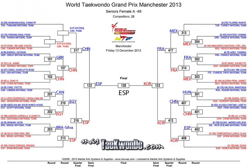 2013-12-13_72722x_F-49_results_wtf-grandprix-day-1_Final1-e1386976177684