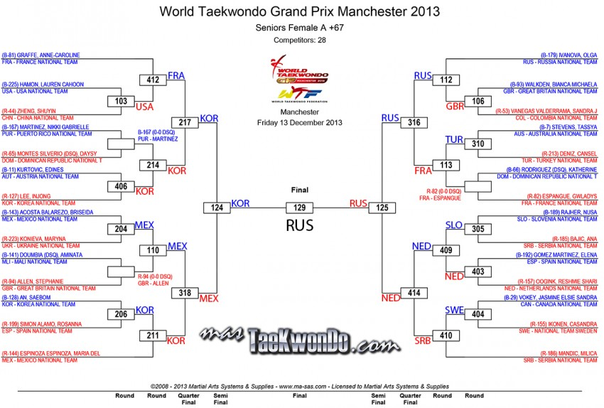 2013-12-13_72722x_Fo67_results_wtf-grandprix-day-1_Final-e1386976240120