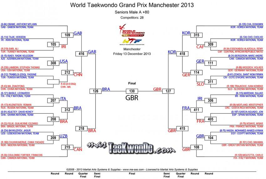 2013-12-13_72722x_Mo80_results_wtf-grandprix-day-1_Final-e1386976306231