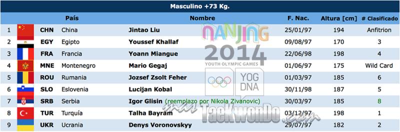 Nanjing list of athletes