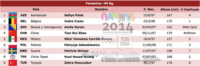 -49 kg female nanjing