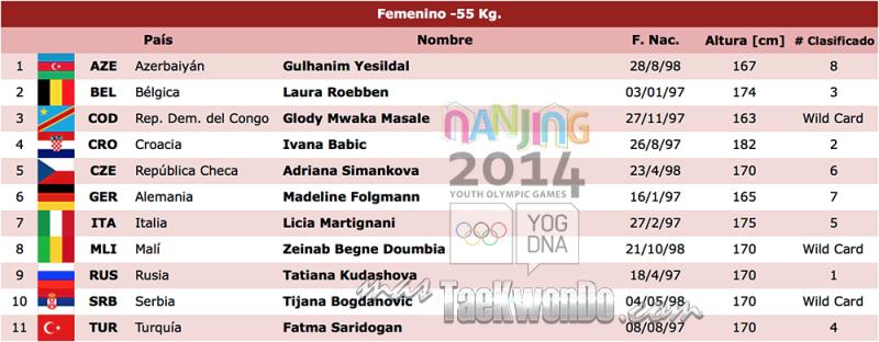 -55 kg female nanjing
