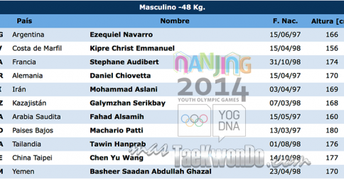 Home list of athletes Nanjing