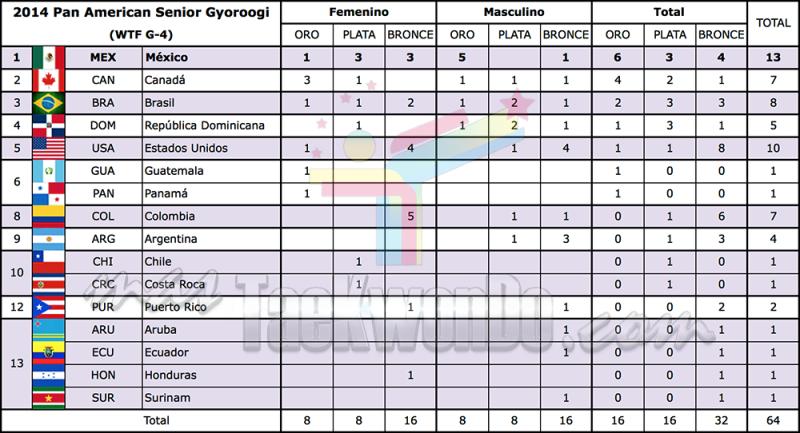 medal standings  in aguascalientes 2014