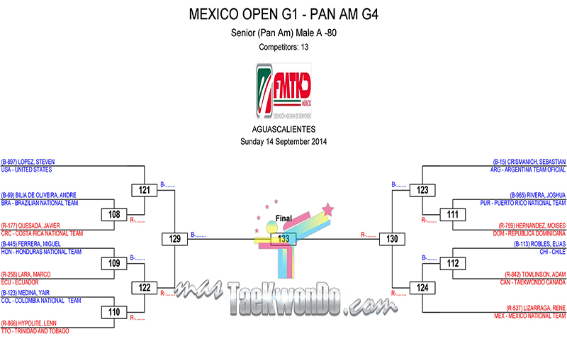 draw sheets third day aguascalientes