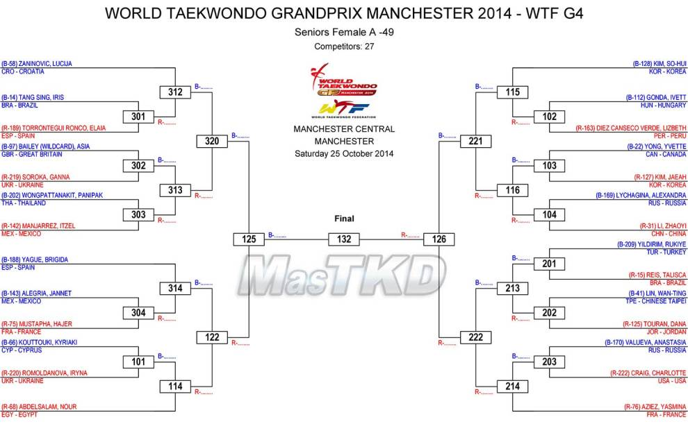manchester gp draw sheets