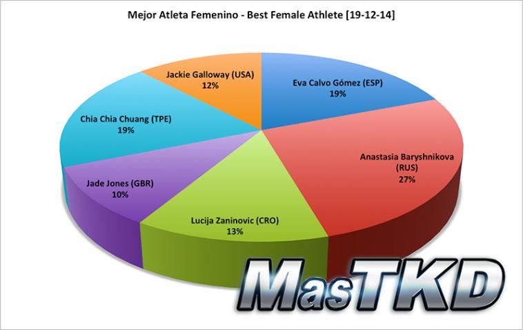 masTKD partial results