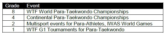 para taekwondo ranking