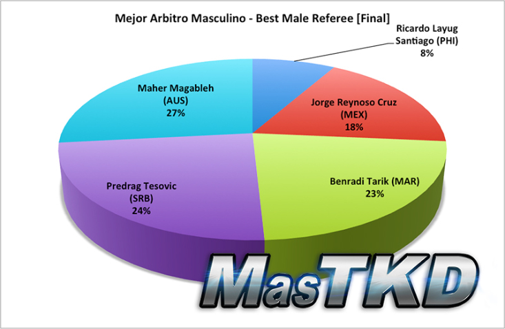 best male referee final
