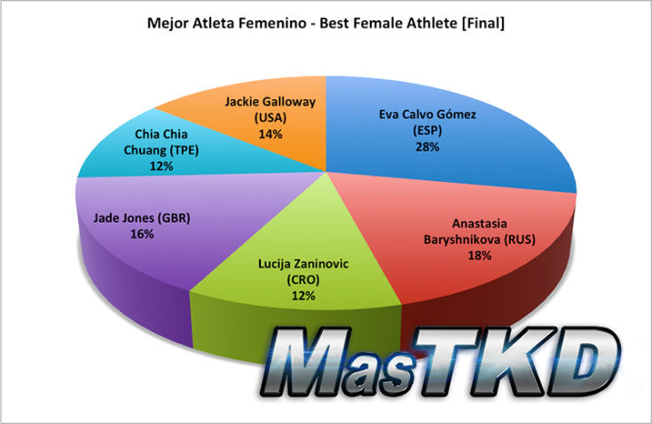 best female athlete final
