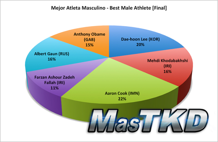best male athlete final