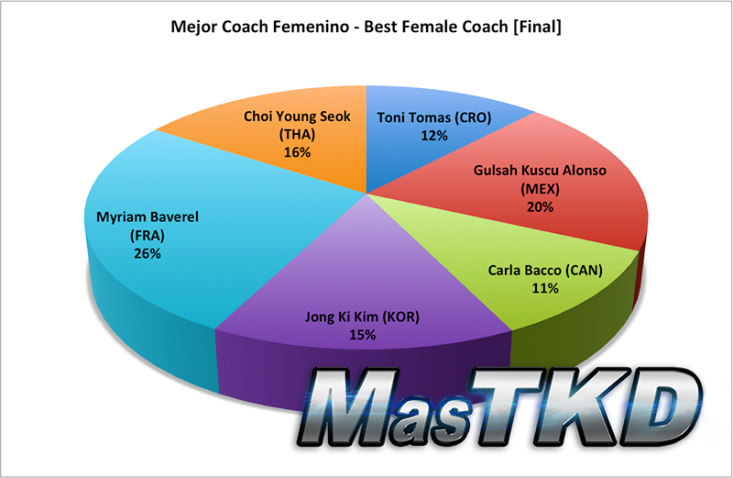 best female coach final