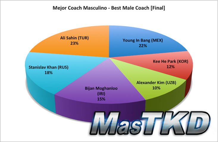 best male coach final