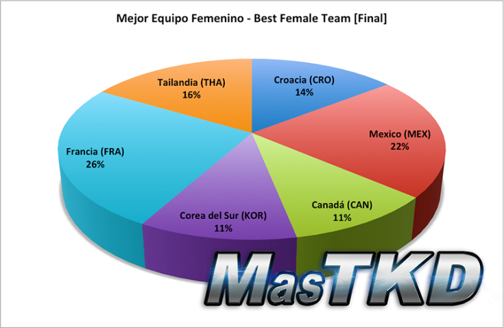 best female team Final